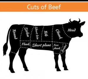 cuts of beef   burgerartist.com